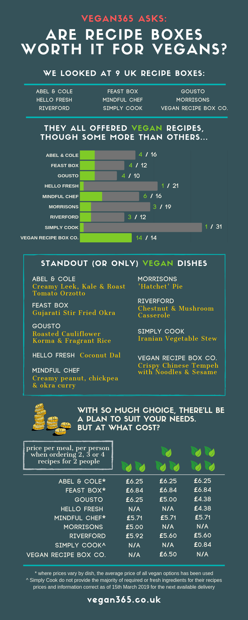 infographic on 2019 recipe boxes for vegans